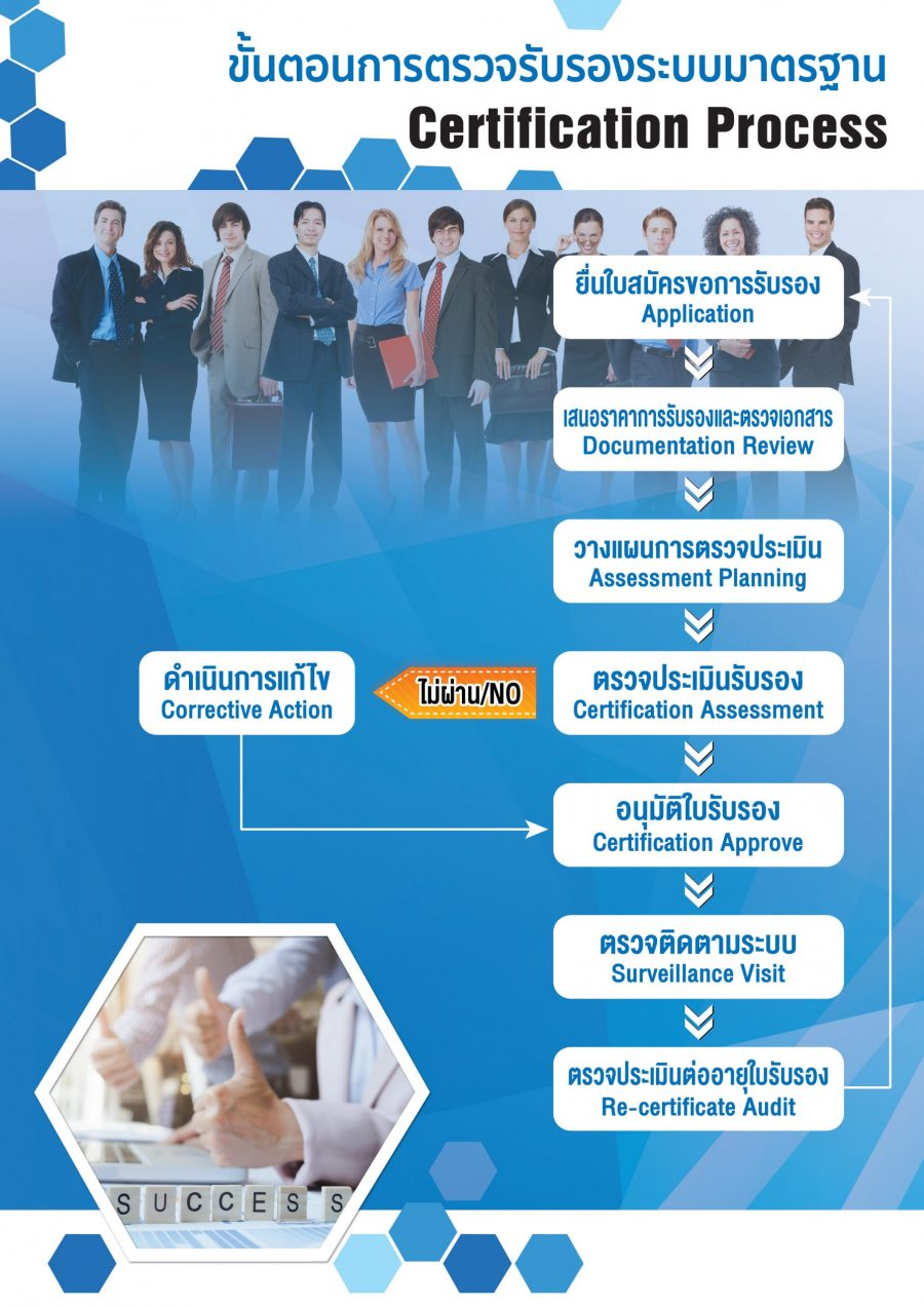 Certification Process ขั้นตอนขอการรับรอง